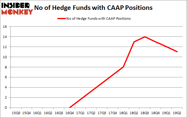 No of Hedge Funds with CAAP Positions