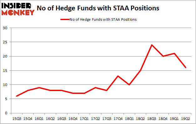 No of Hedge Funds with STAA Positions