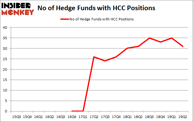No of Hedge Funds with HCC Positions