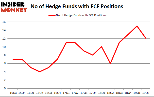 No of Hedge Funds with FCF Positions