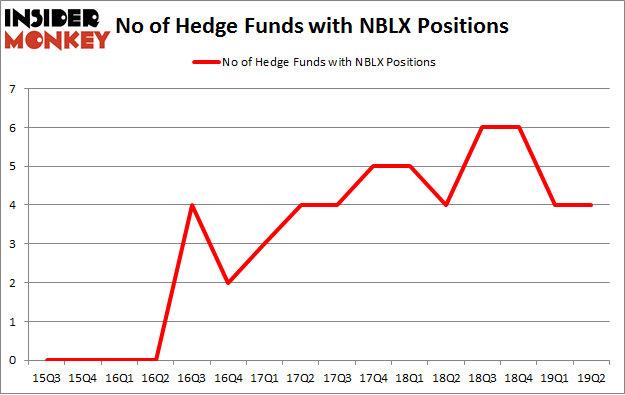No of Hedge Funds with NBLX Positions