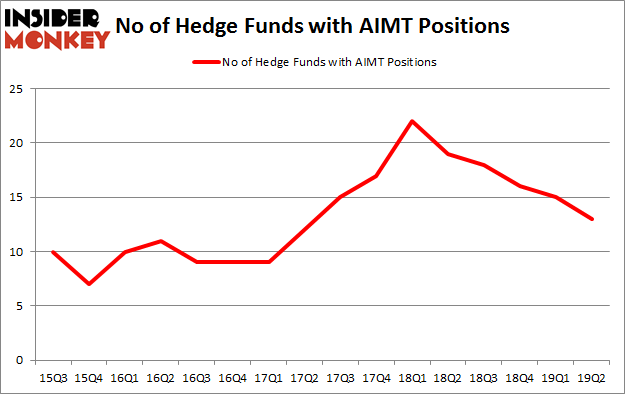 No of Hedge Funds with AIMT Positions