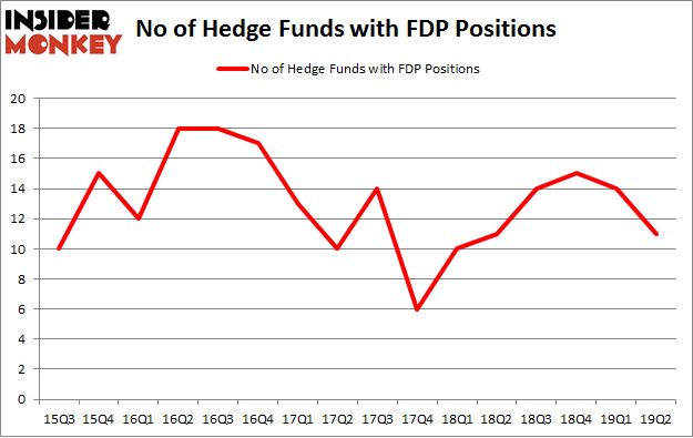 No of Hedge Funds with FDP Positions