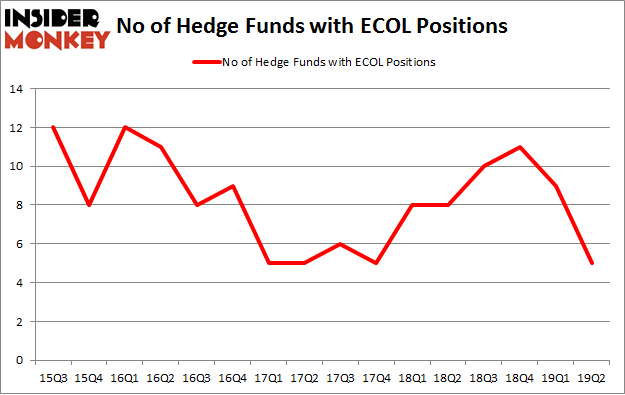 No of Hedge Funds with ECOL Positions