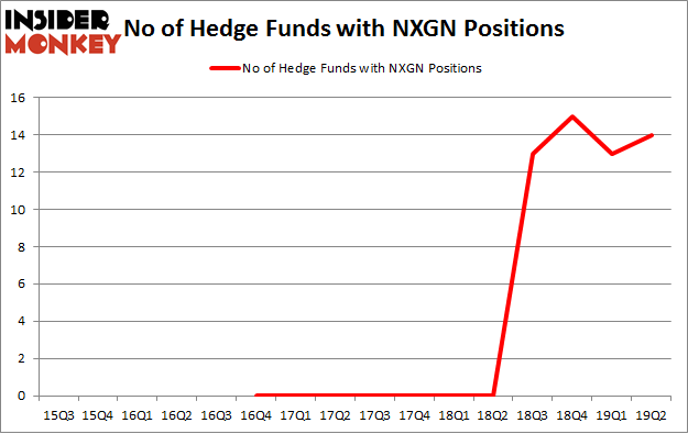 No of Hedge Funds with NXGN Positions