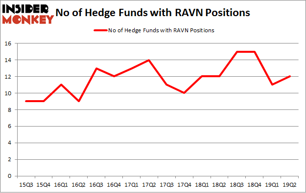 No of Hedge Funds with RAVN Positions