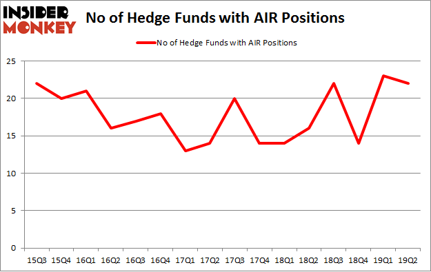 No of Hedge Funds with AIR Positions