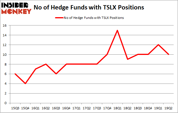No of Hedge Funds with TSLX Positions
