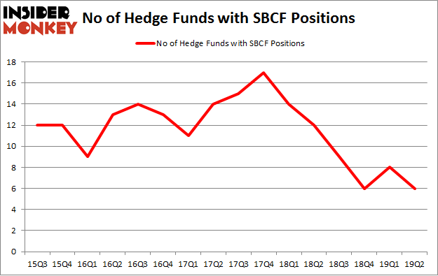 No of Hedge Funds with SBCF Positions