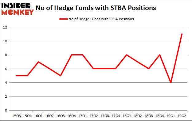 No of Hedge Funds with STBA Positions