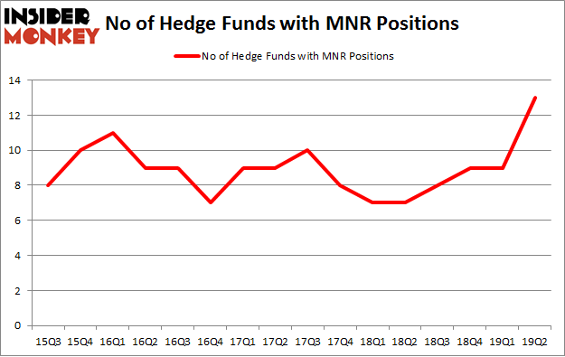 No of Hedge Funds with MNR Positions