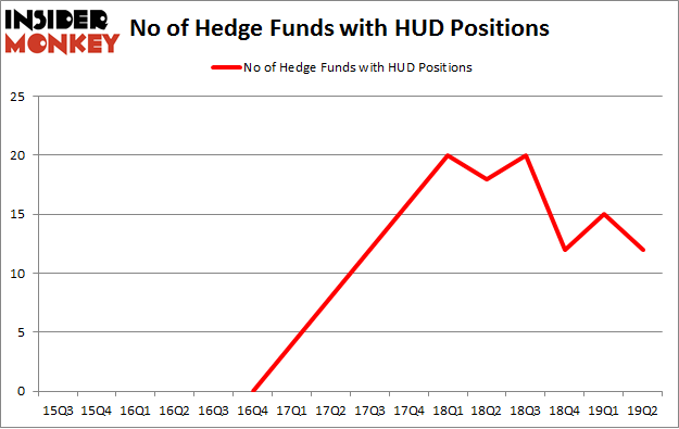 No of Hedge Funds with HUD Positions