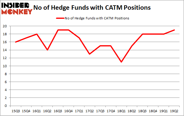 No of Hedge Funds with CATM Positions