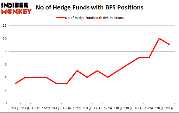No of Hedge Funds with BFS Positions