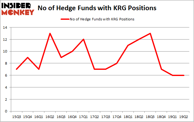 No of Hedge Funds with KRG Positions