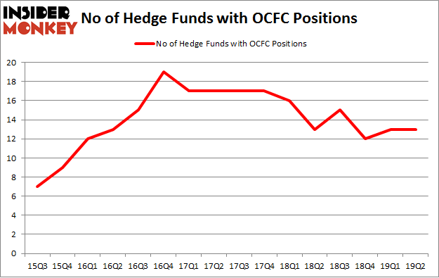 No of Hedge Funds with OCFC Positions