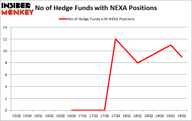 No of Hedge Funds with NEXA Positions