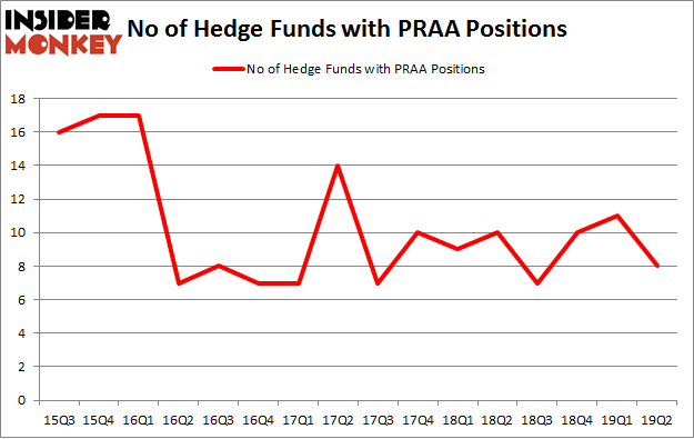 No of Hedge Funds with PRAA Positions