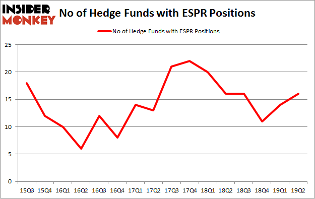 No of Hedge Funds with ESPR Positions