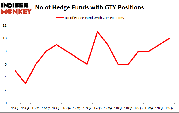 No of Hedge Funds with GTY Positions