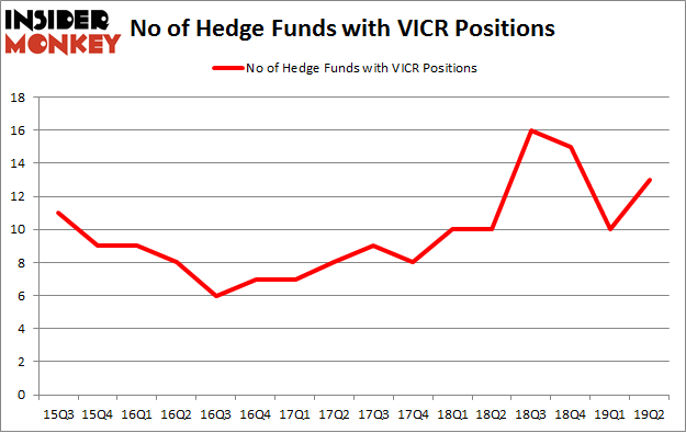 No of Hedge Funds with VICR Positions
