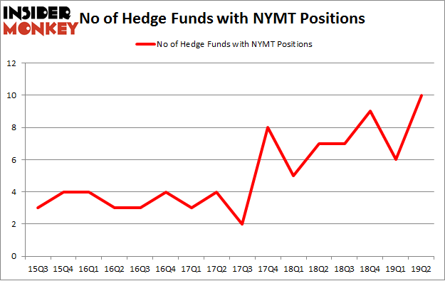 No of Hedge Funds with NYMT Positions