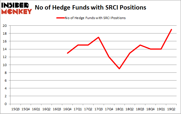 No of Hedge Funds with SRCI Positions