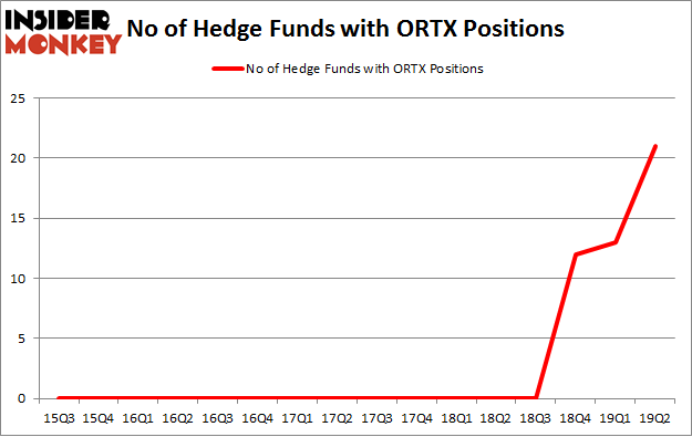 No of Hedge Funds with ORTX Positions