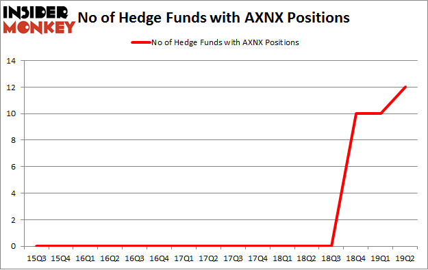 No of Hedge Funds with AXNX Positions