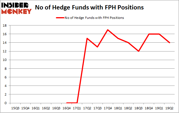 No of Hedge Funds with FPH Positions