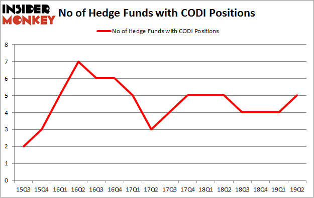 No of Hedge Funds with CODI Positions