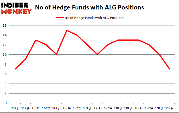 No of Hedge Funds with ALG Positions