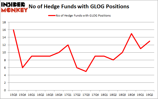 No of Hedge Funds with GLOG Positions