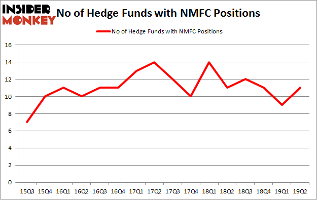 No of Hedge Funds with NMFC Positions