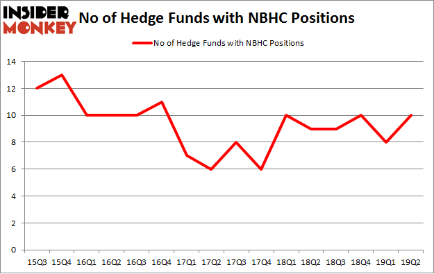 No of Hedge Funds with NBHC Positions