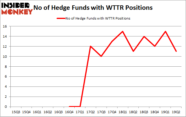 No of Hedge Funds with WTTR Positions