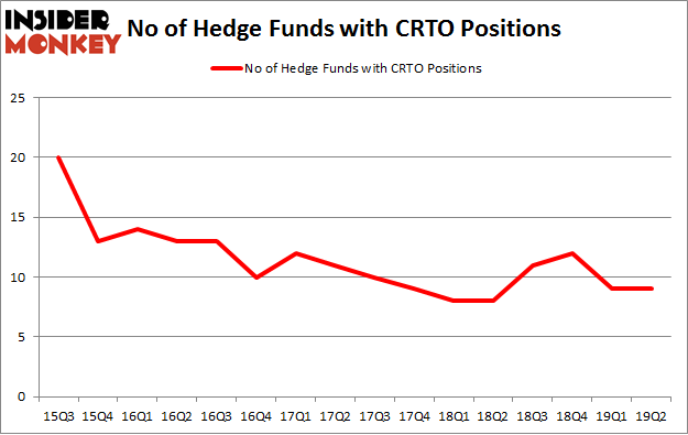 No of Hedge Funds with CRTO Positions