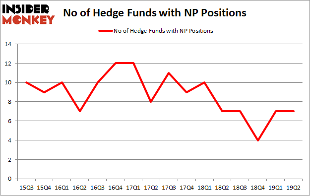 No of Hedge Funds with NP Positions