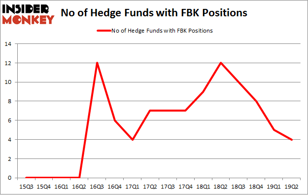 No of Hedge Funds with FBK Positions