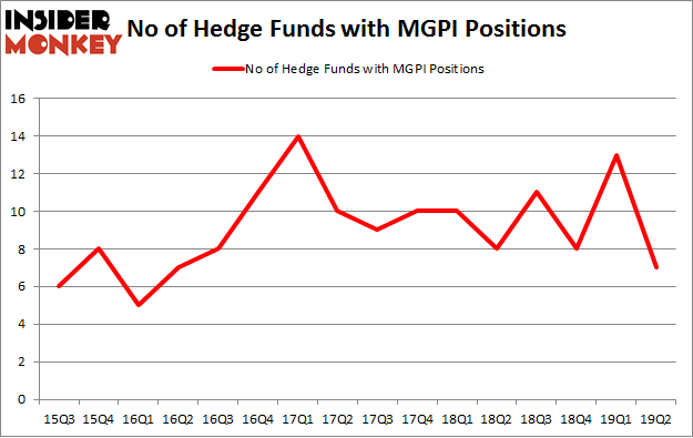 No of Hedge Funds with MGPI Positions