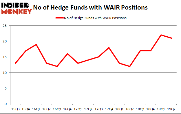 No of Hedge Funds with WAIR Positions