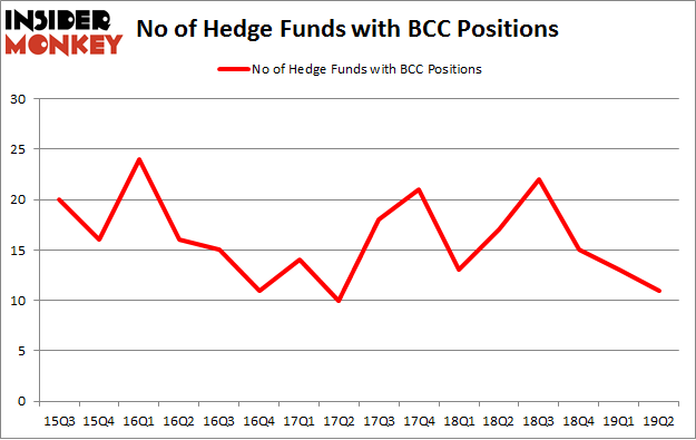 No of Hedge Funds with BCC Positions