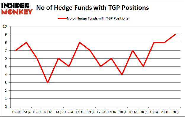 No of Hedge Funds with TGP Positions