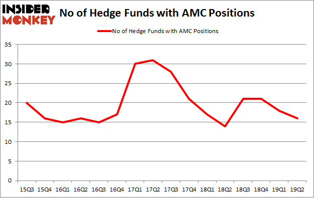 No of Hedge Funds with AMC Positions