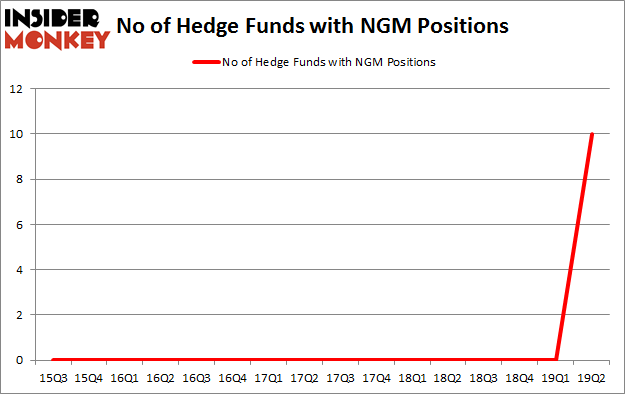 No of Hedge Funds with NGM Positions