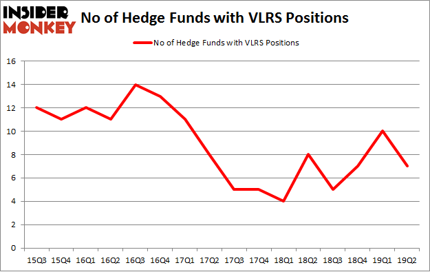 No of Hedge Funds with VLRS Positions