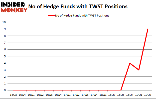 No of Hedge Funds with TWST Positions