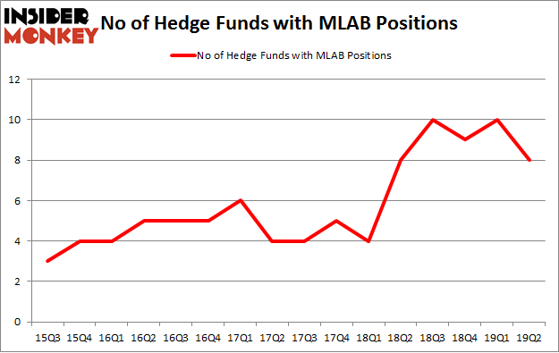 No of Hedge Funds with MLAB Positions