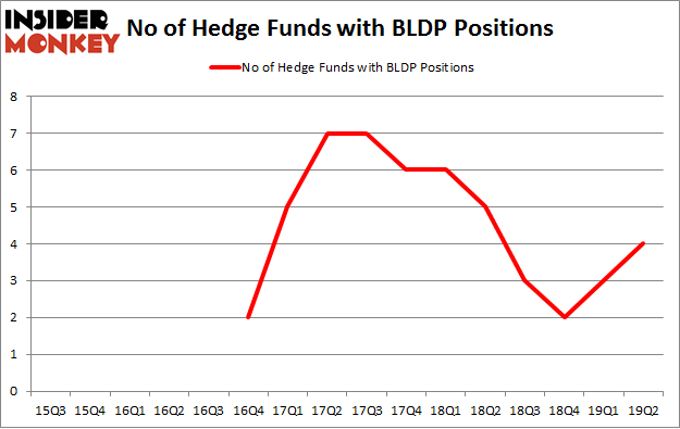 No of Hedge Funds with BLDP Positions
