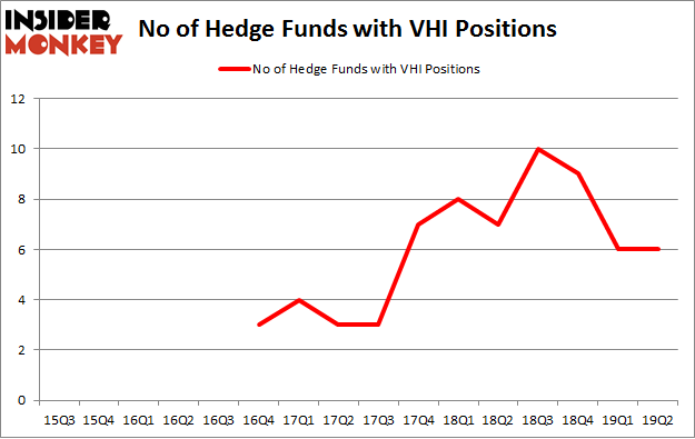No of Hedge Funds with VHI Positions